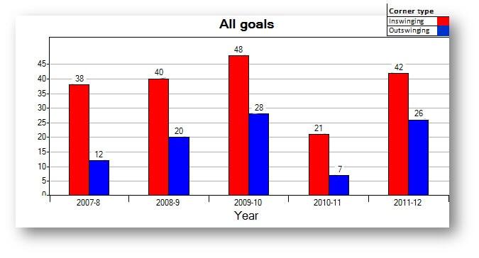 MC All goals