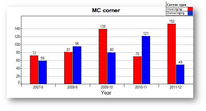 MC corners