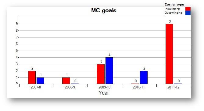 MC goals