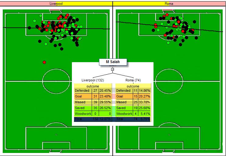 salah rom liv - SoccerLogic